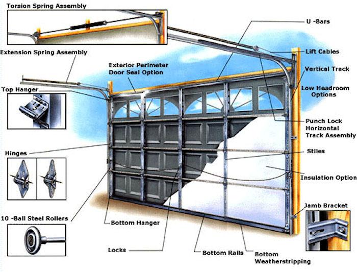 Garage Door Mckinney Tx Repair Amp Installation 24 7